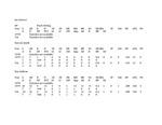 Central Washington University Baseball Career Batting Statistics, 1978-2000