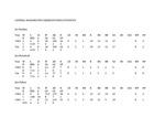 Central Washington University Baseball Career Pitching Statistics, 1964-1978