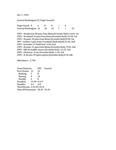 Central Washington University Football Box Scores (CWU vs. University of Puget Sound)